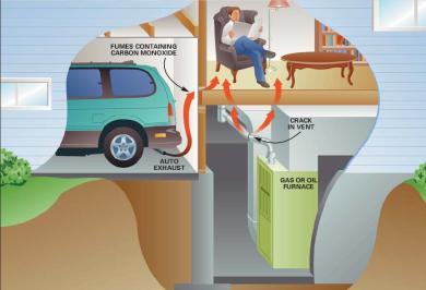 carbon-monoxide in home
