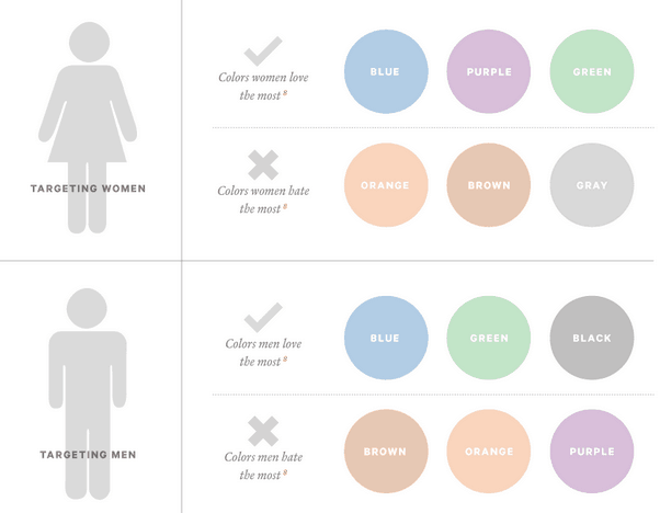 Color preferences by gender. Image credit: shopify.com