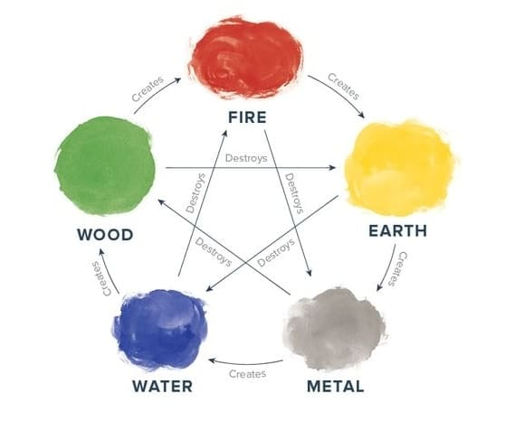 The five elements, its respective colors, and relationship. Image credit: ProFlowers.com