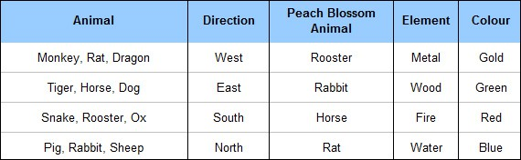 Use your animal sign and this chart to find your Peach Blossom area.