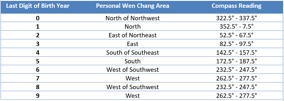 Personal Wen Chang area.