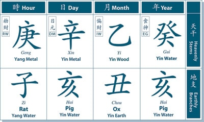 A Brief Intro About Bazi Chinese Astrology