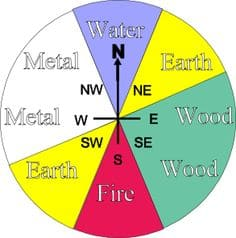 The cardinal directions and their respective Feng Shui Element.