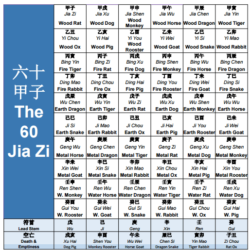 Why Your Annual Chinese Zodiac Predictions Are Inaccurate Feng
